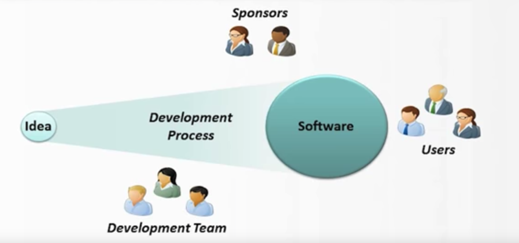 Software development view